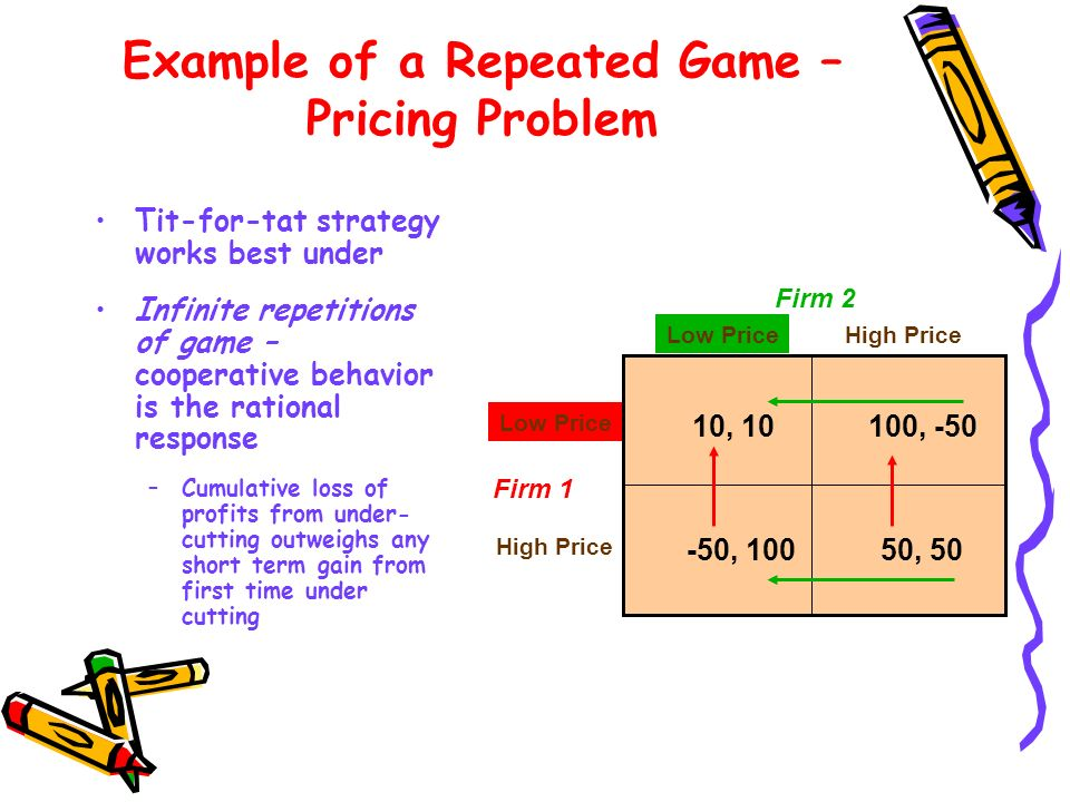 Example of a Repeated Game – Pricing Problem