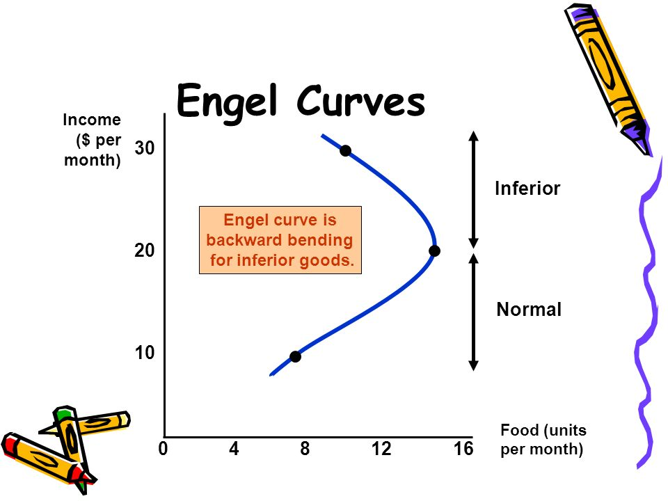 Engel Curves 30 Inferior Normal Income ($ per month)