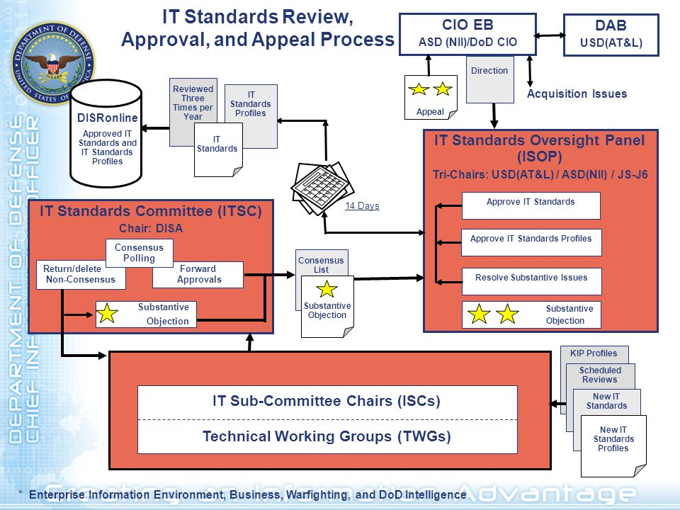 IT Standards Review, Approval, and Appeal Process