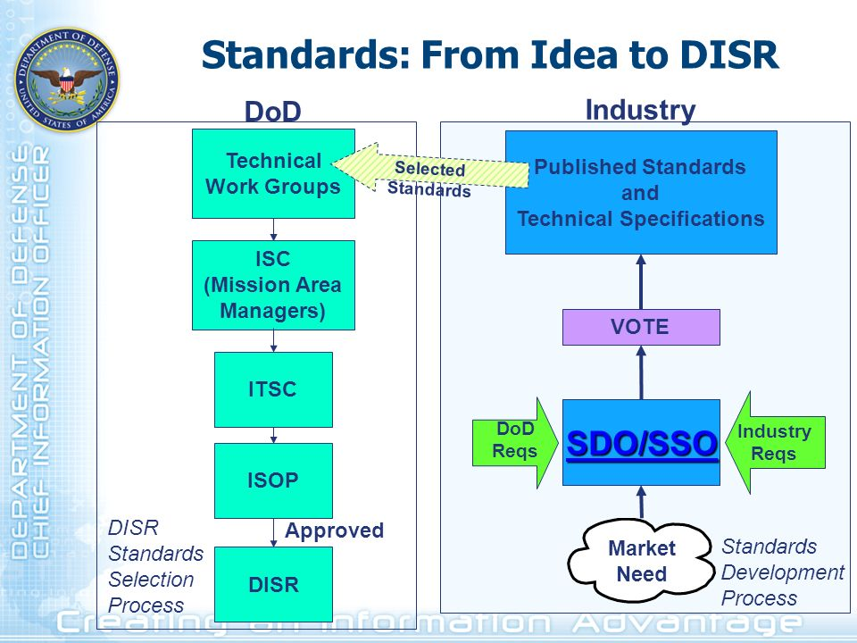 Standards: From Idea to DISR