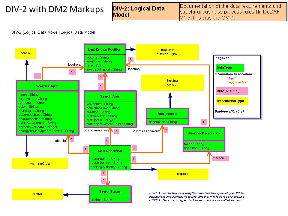 DIV-2 with DM2 Markups