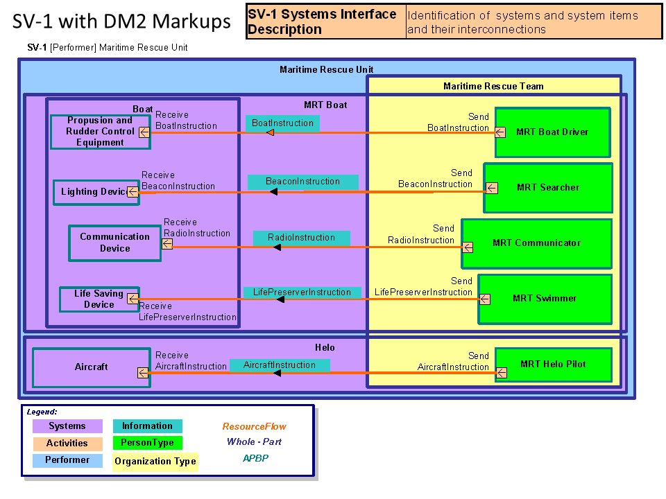 SV-1 with DM2 Markups