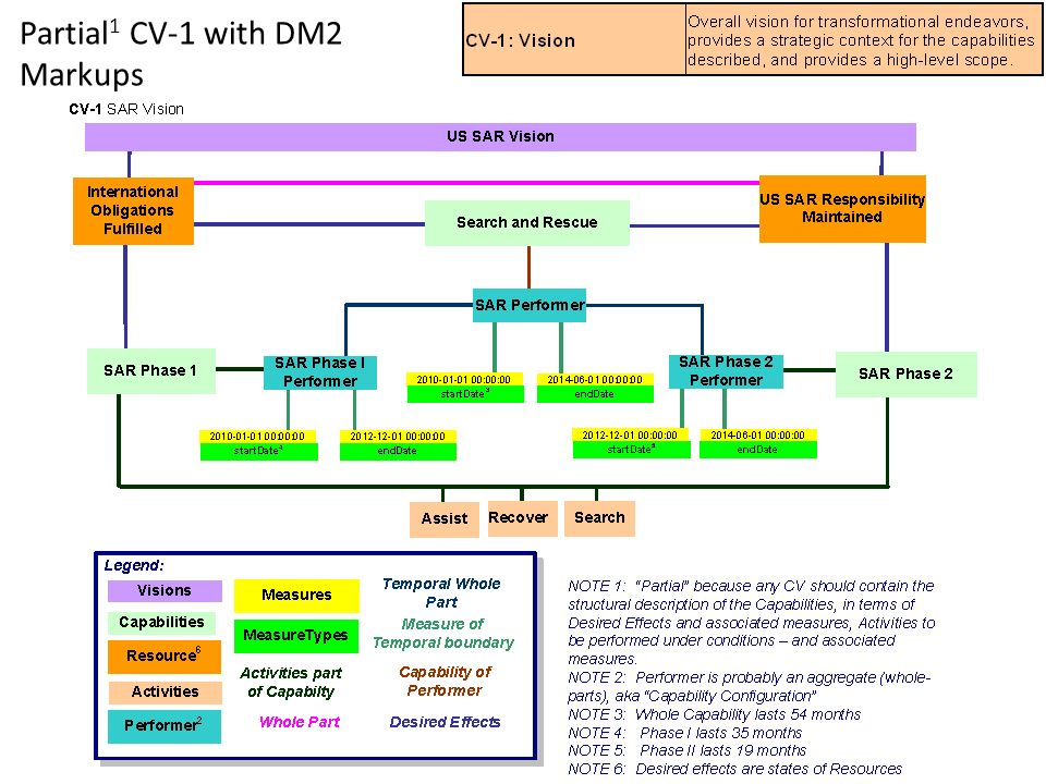 Partial1 CV-1 with DM2 Markups