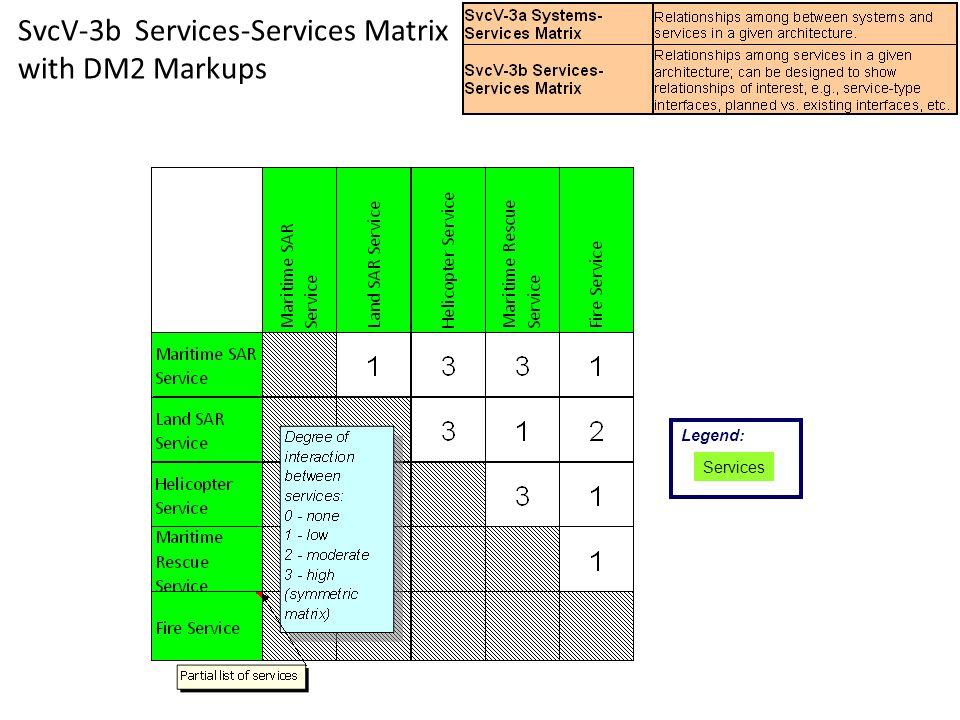 SvcV-3b Services-Services Matrix with DM2 Markups