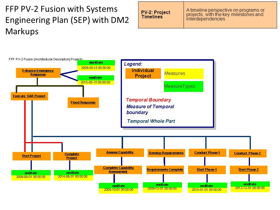 FFP PV-2 Fusion with Systems Engineering Plan (SEP) with DM2 Markups