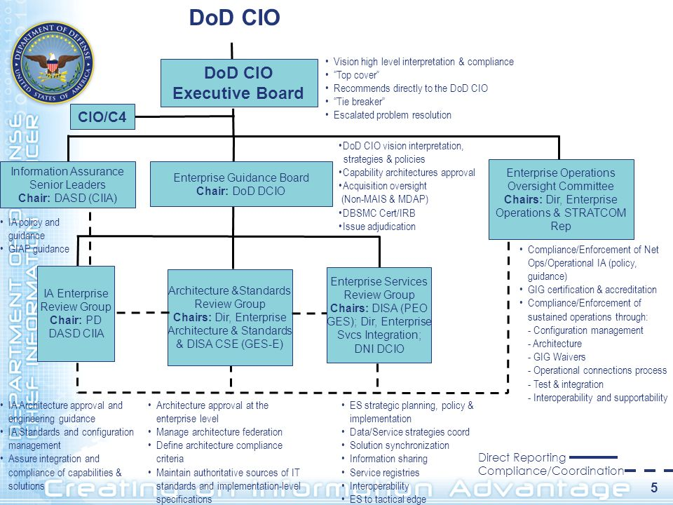 DoD CIO Executive Board