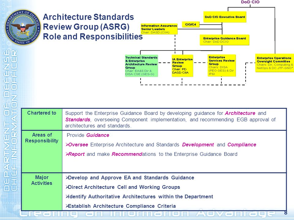 Architecture Standards Review Group (ASRG) Role and Responsibilities