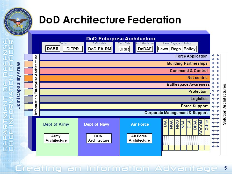 DoD Architecture Federation