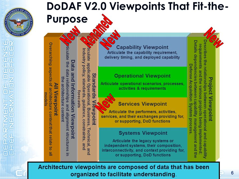 DoDAF V2.0 Viewpoints That Fit-the-Purpose