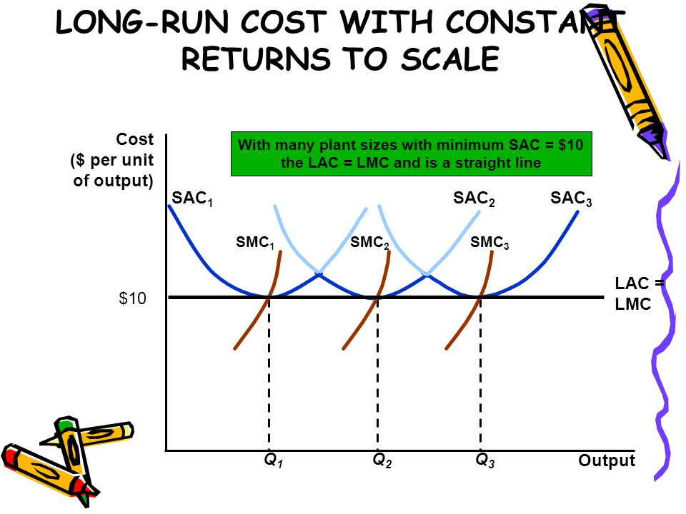 LONG-RUN COST WITH CONSTANT RETURNS TO SCALE