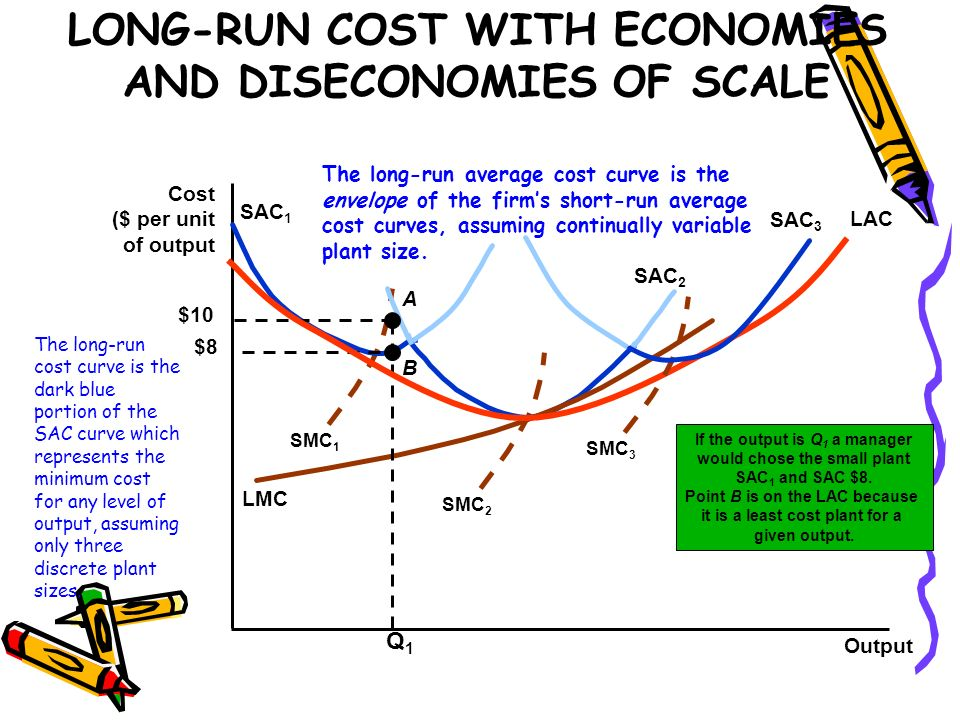 LONG-RUN COST WITH ECONOMIES AND DISECONOMIES OF SCALE
