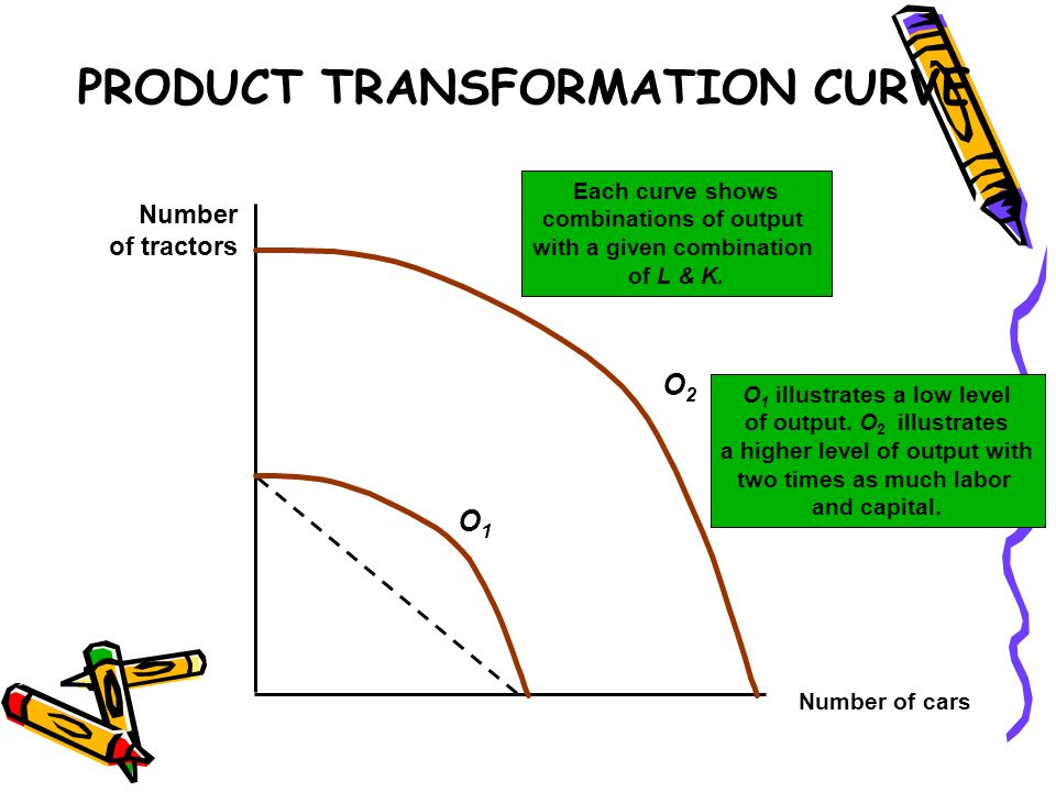 PRODUCT TRANSFORMATION CURVE