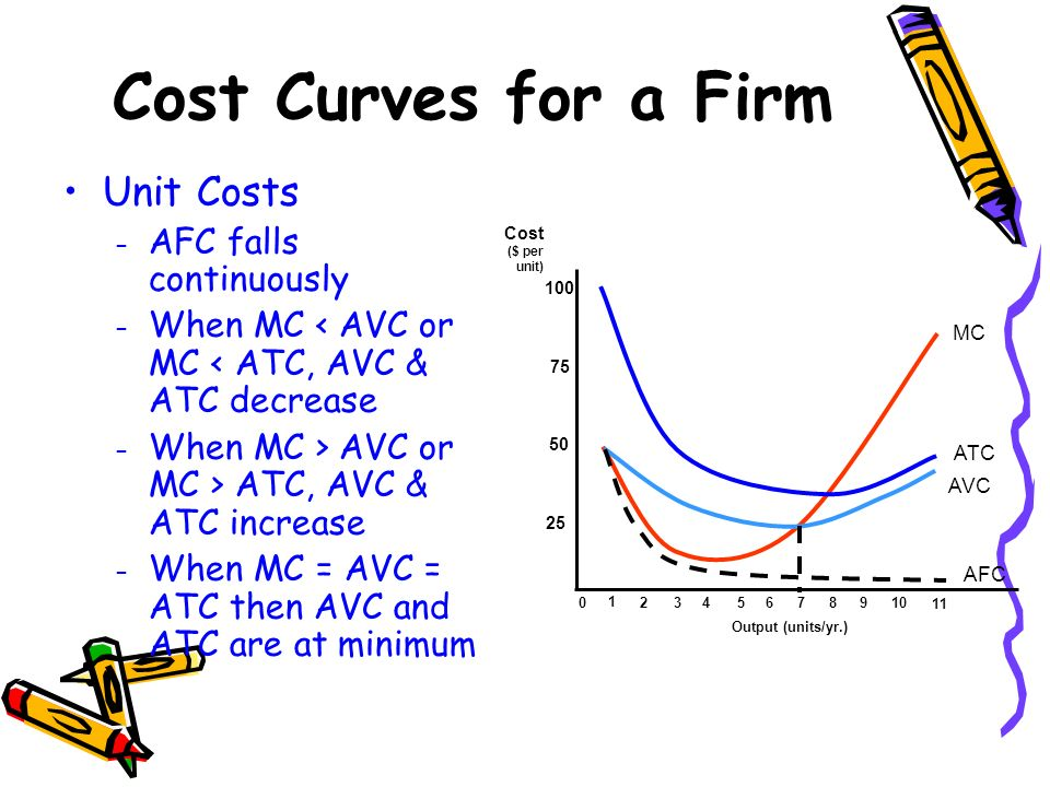 Cost Curves for a Firm Unit Costs AFC falls continuously