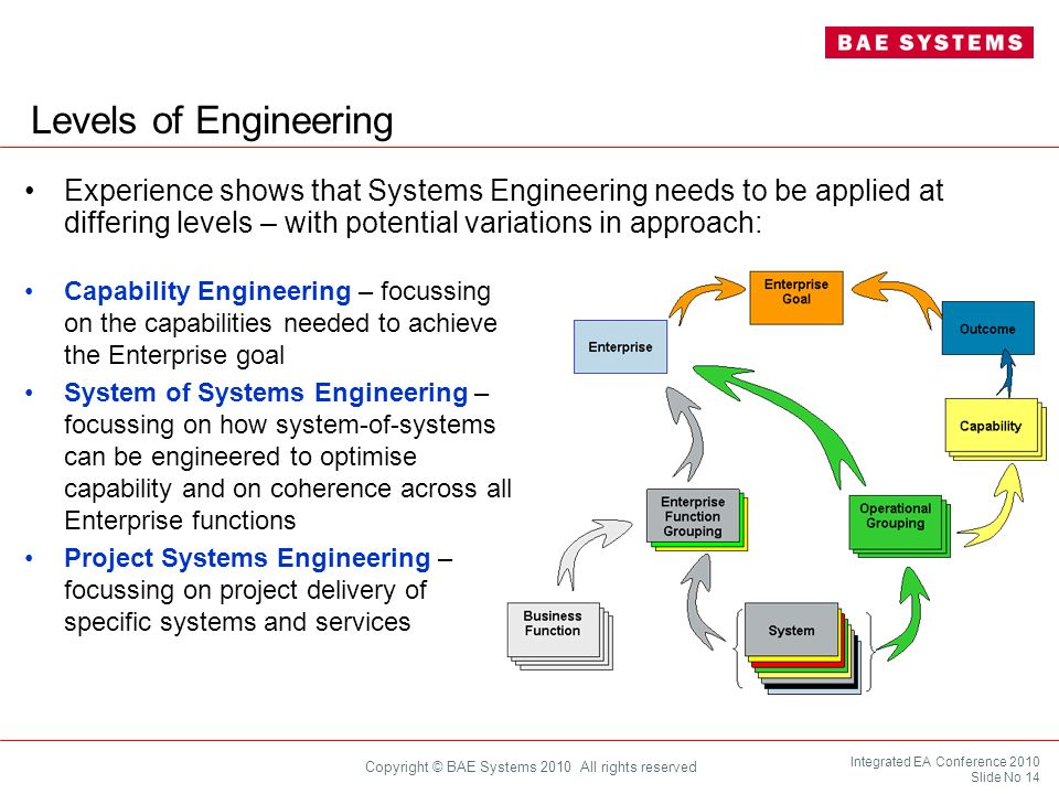 Levels of Engineering Experience shows that Systems Engineering needs to be applied at differing levels – with potential variations in approach: