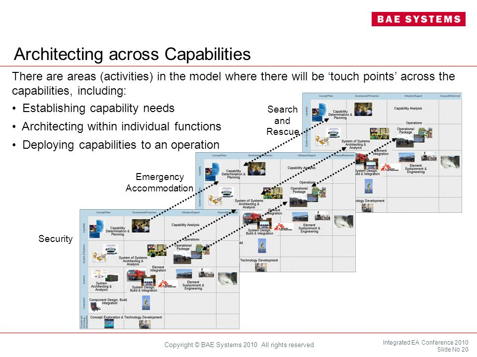 Architecting across Capabilities
