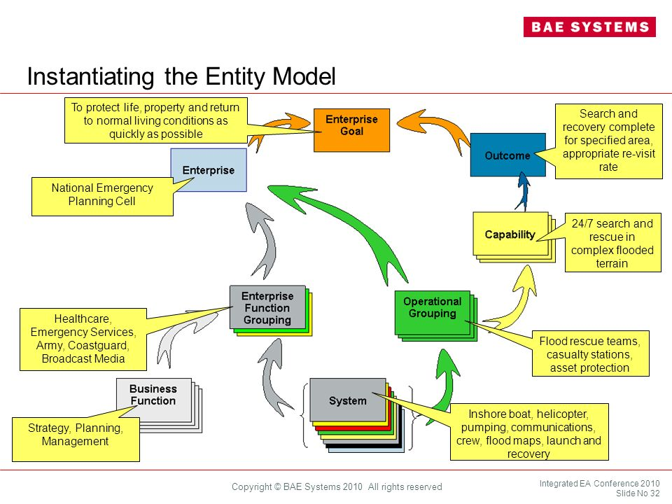 Instantiating the Entity Model