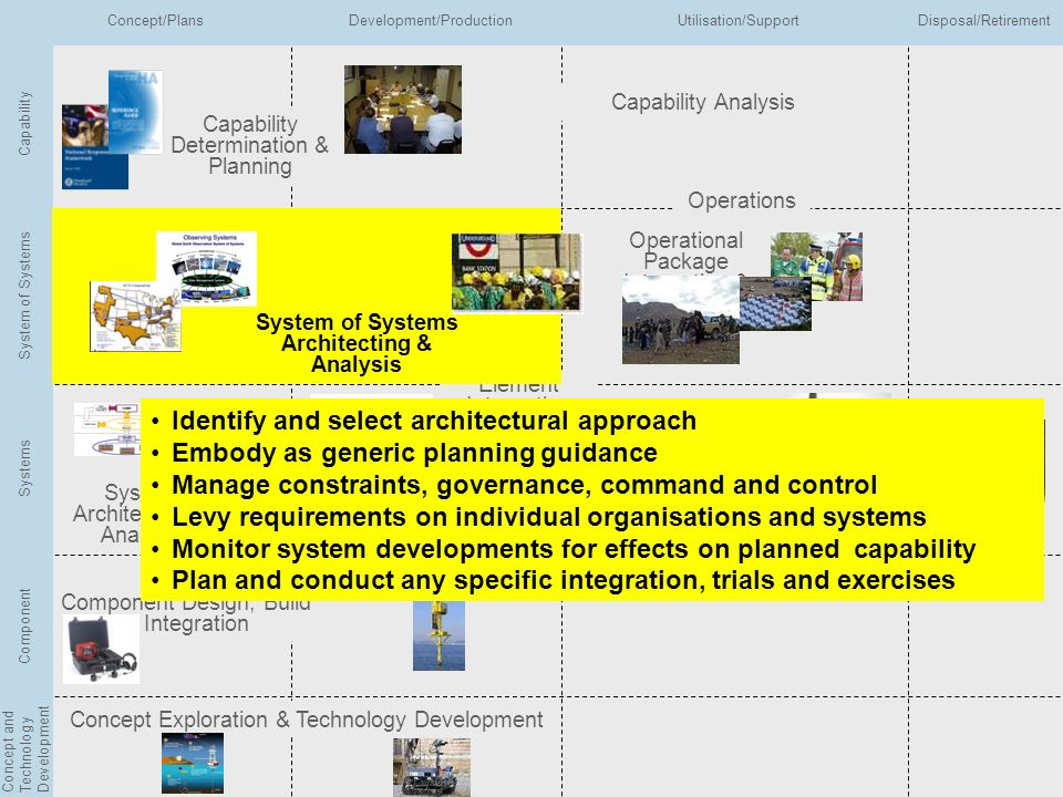 System of Systems Architecting & Analysis