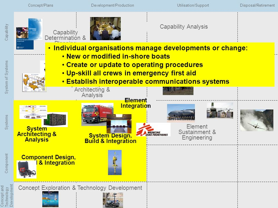 Individual organisations manage developments or change: