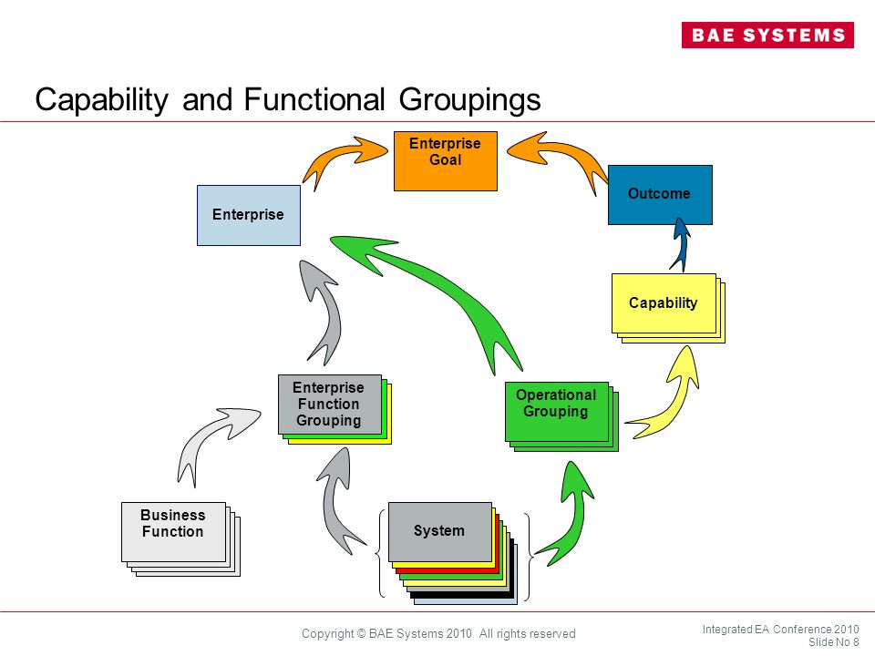 Capability and Functional Groupings