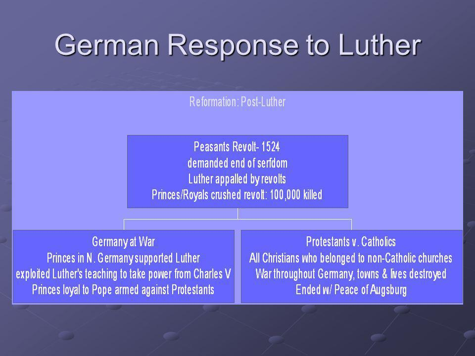 German Response to Luther