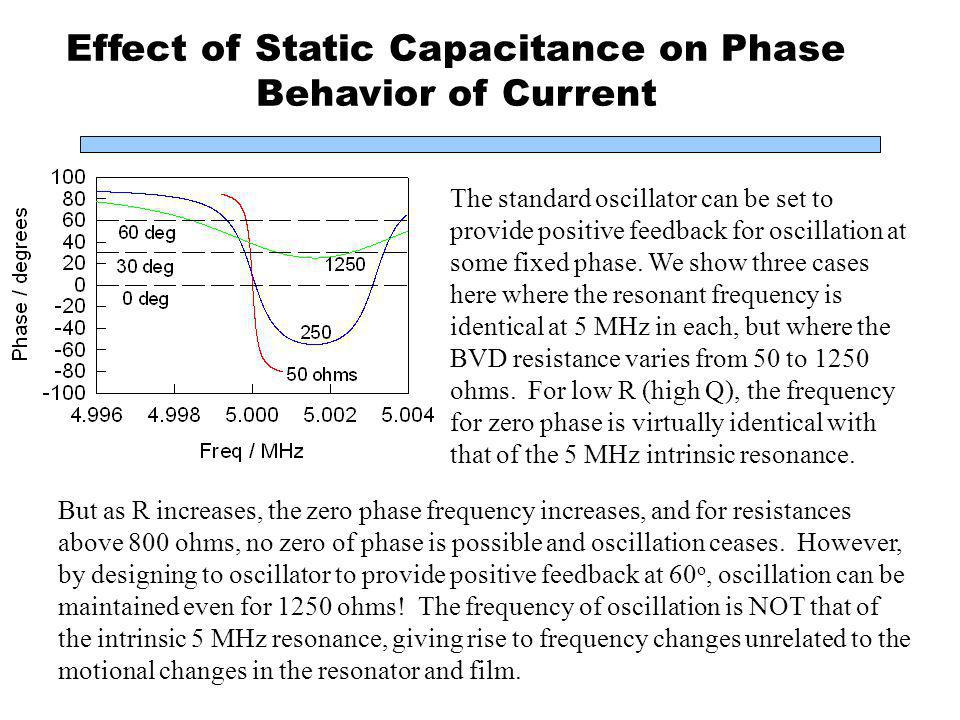 Effect of Static Capacitance on Phase Behavior of Current