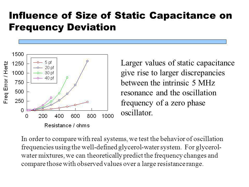 Influence of Size of Static Capacitance on Frequency Deviation