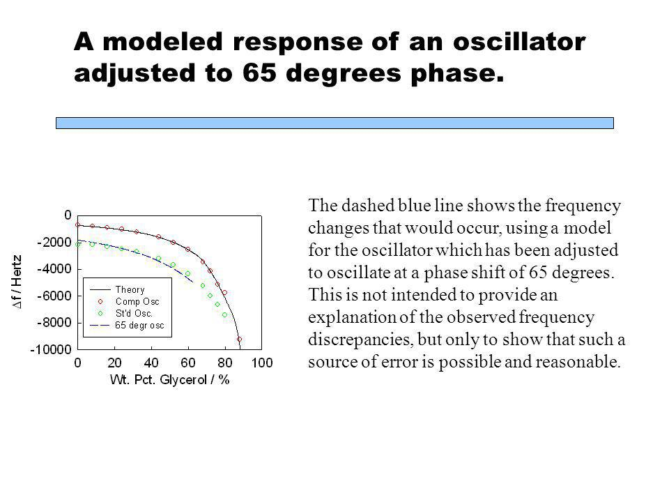 A modeled response of an oscillator adjusted to 65 degrees phase.