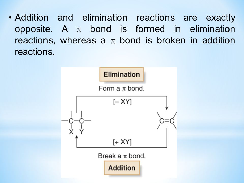 Addition and elimination reactions are exactly opposite