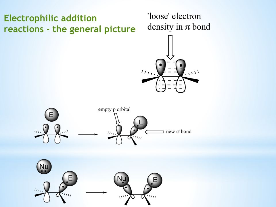 Electrophilic addition reactions - the general picture