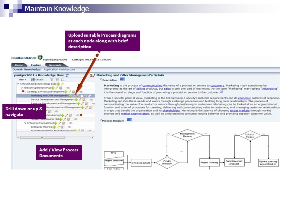 Maintain Knowledge Upload suitable Process diagrams at each node along with brief description. Drill down or up & navigate.