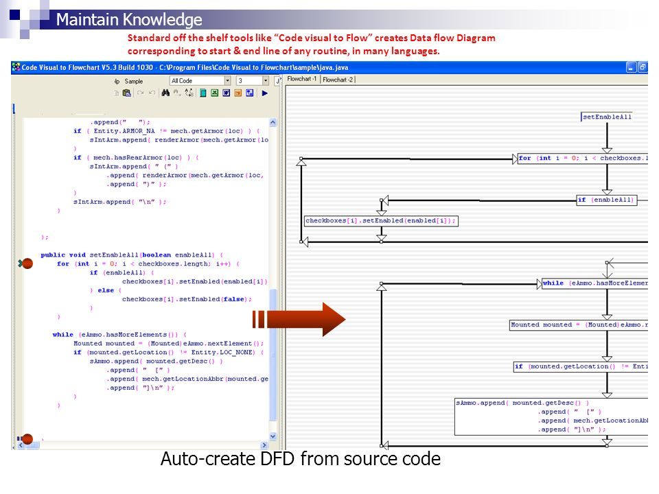 Auto-create DFD from source code