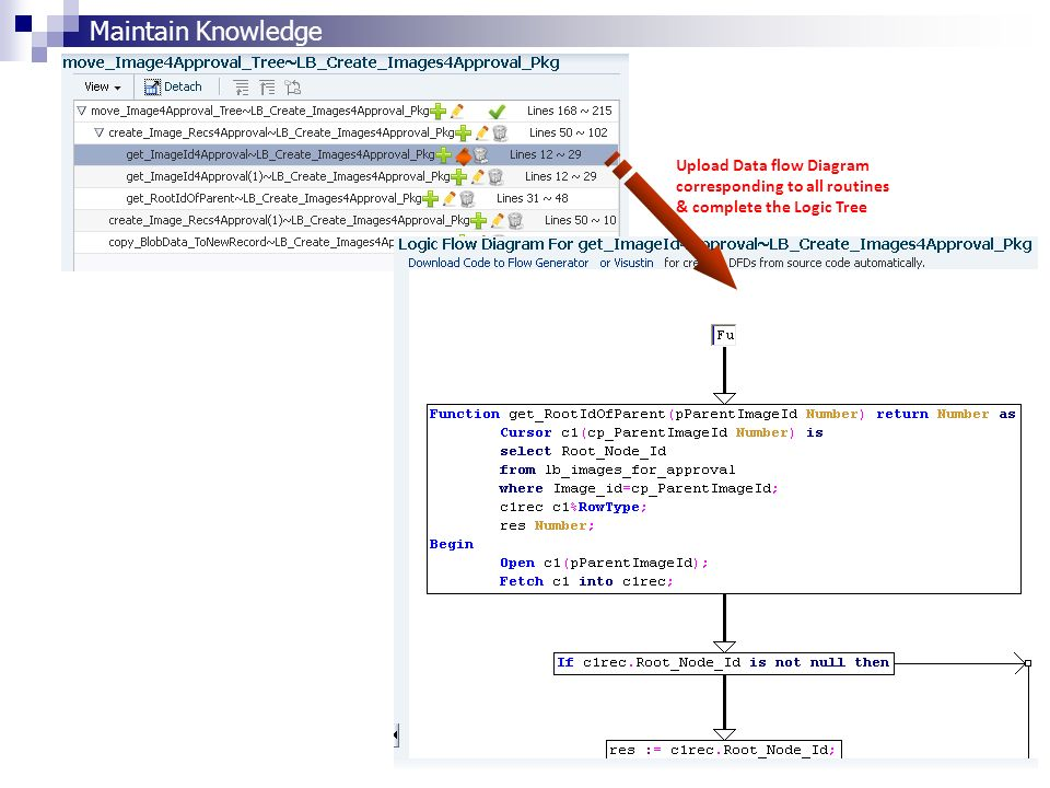 Maintain Knowledge Upload Data flow Diagram corresponding to all routines & complete the Logic Tree
