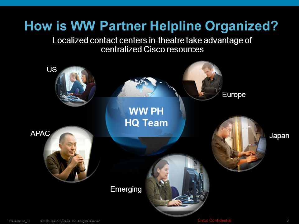 How is WW Partner Helpline Organized