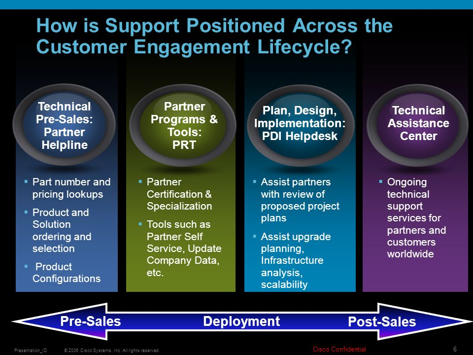 How is Support Positioned Across the Customer Engagement Lifecycle