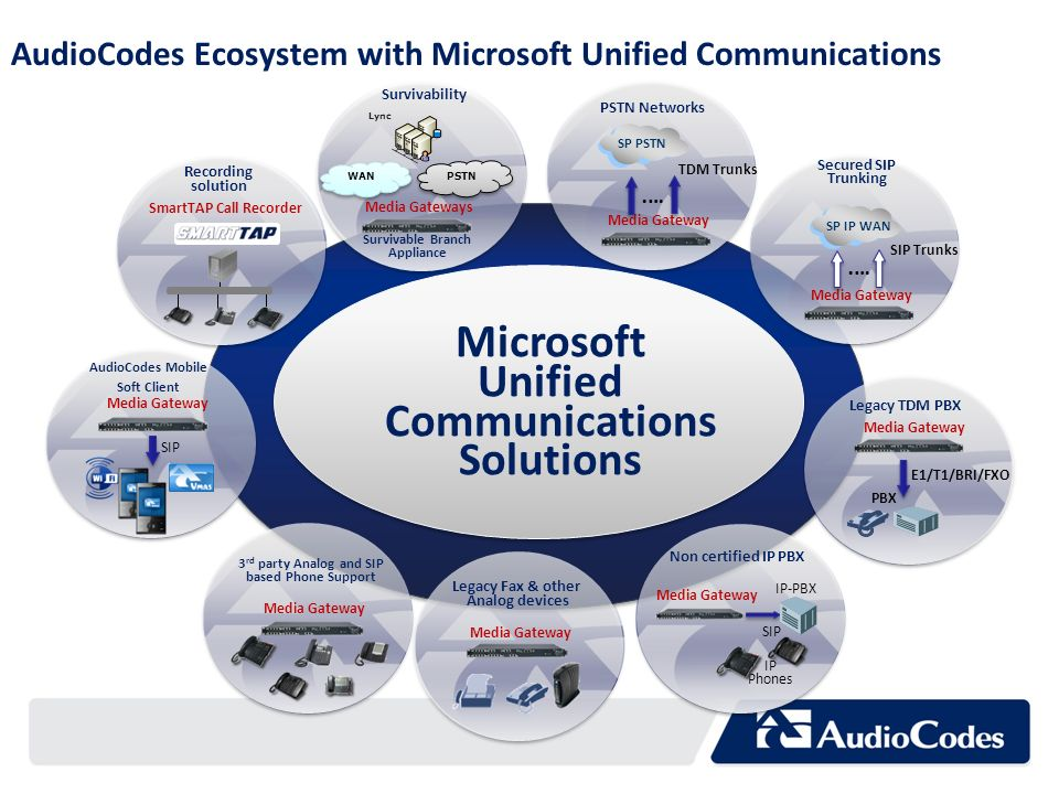 AudioCodes Ecosystem with Microsoft Unified Communications