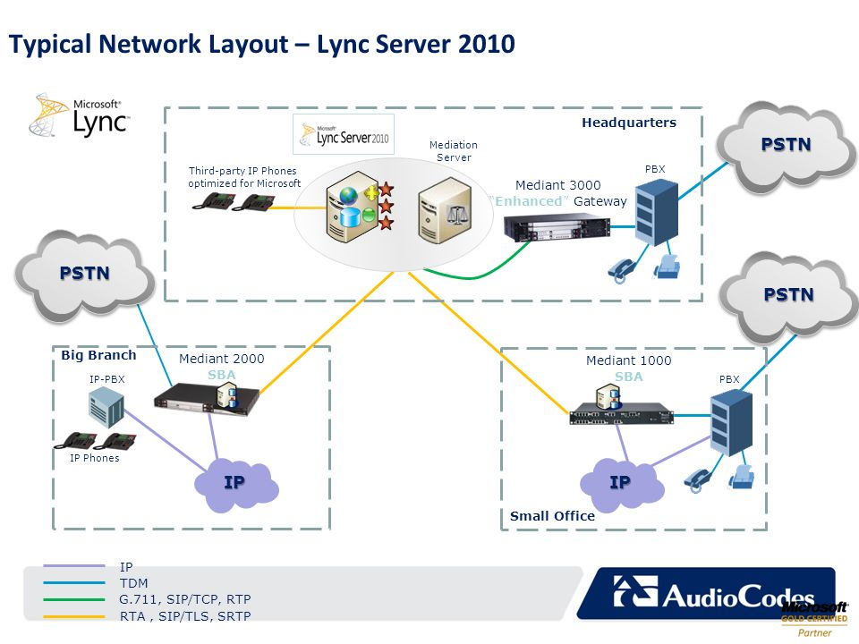 Typical Network Layout – Lync Server 2010