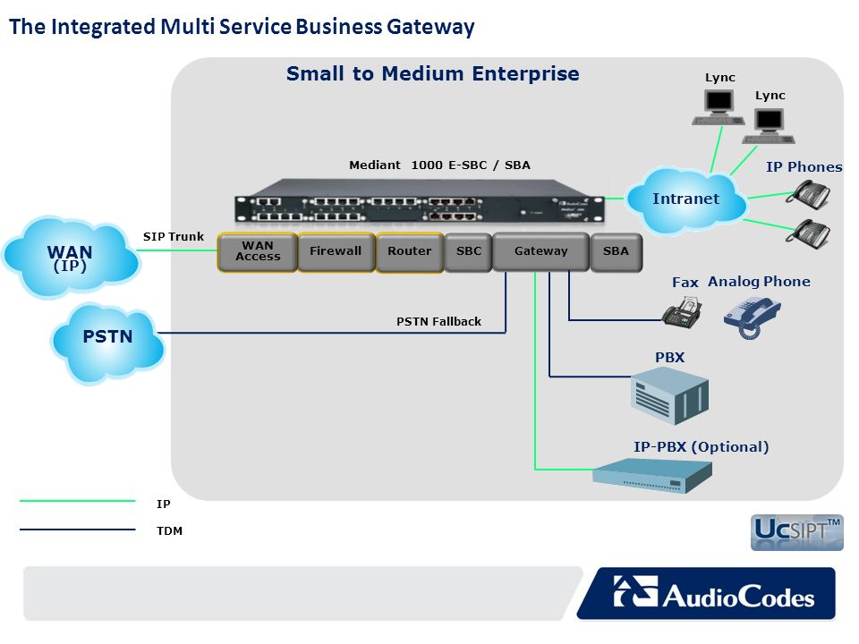 The Integrated Multi Service Business Gateway