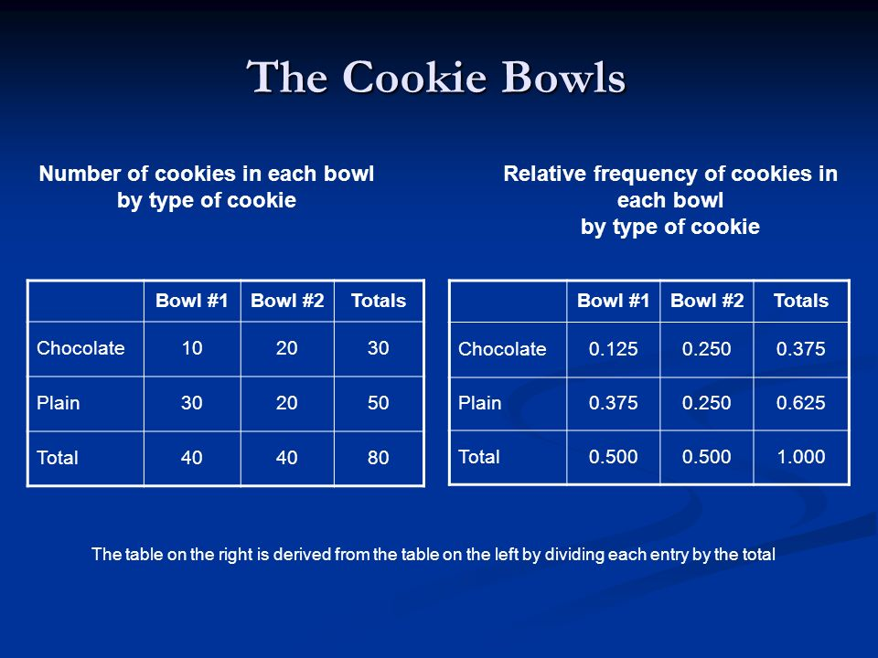 The Cookie Bowls Number of cookies in each bowl by type of cookie