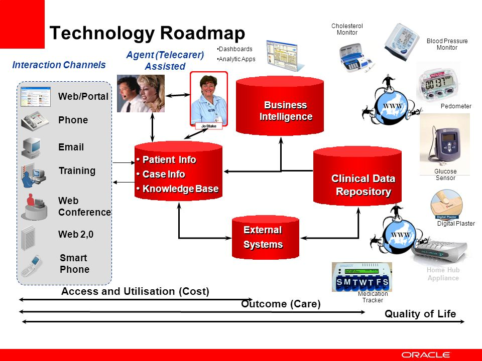 Technology Roadmap Clinical Data Repository