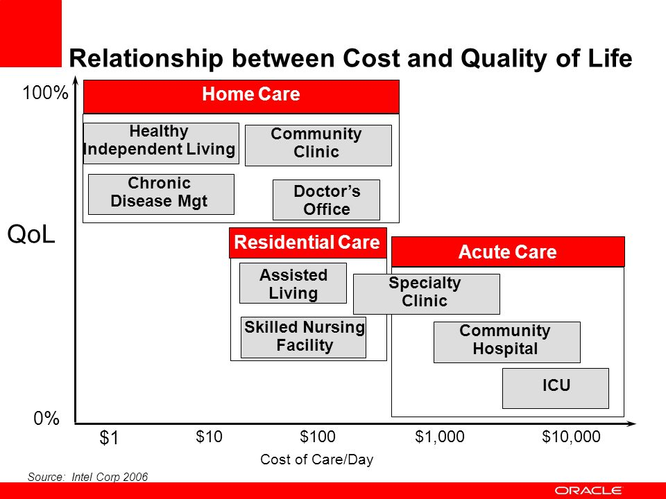 Relationship between Cost and Quality of Life