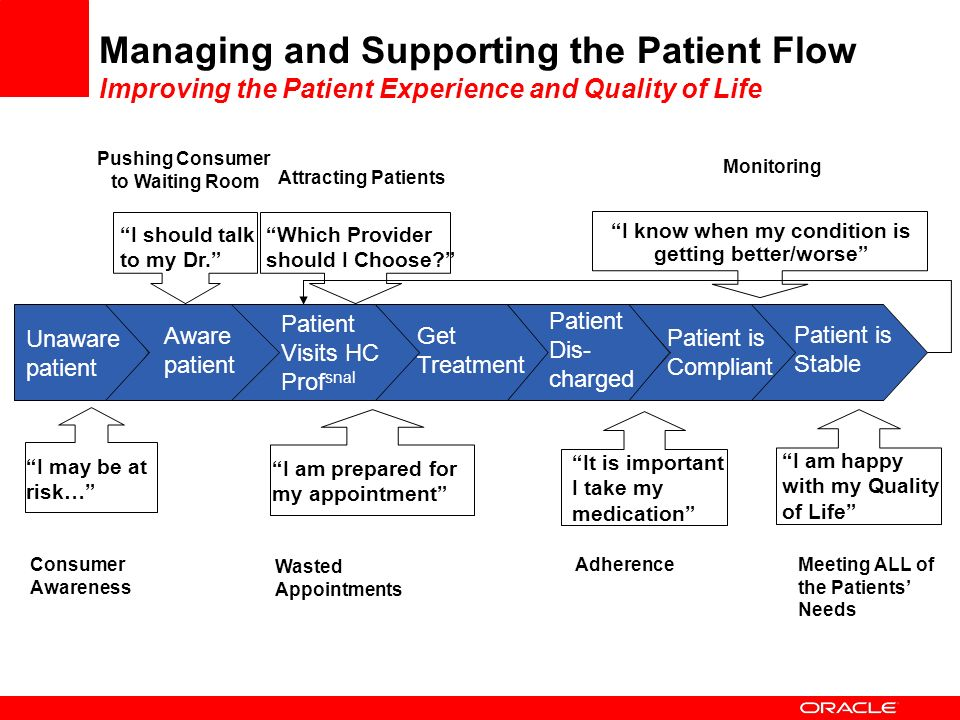 Managing and Supporting the Patient Flow Improving the Patient Experience and Quality of Life