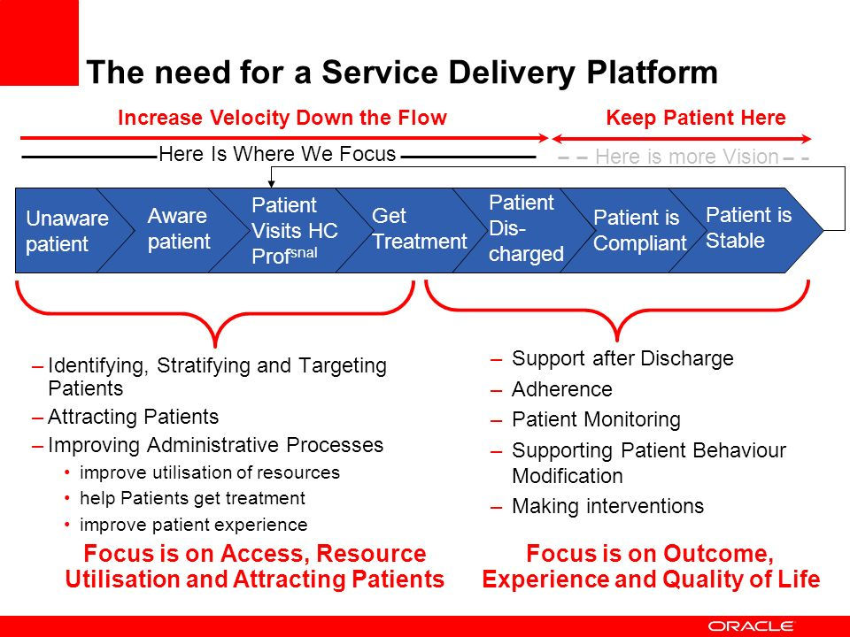 The need for a Service Delivery Platform