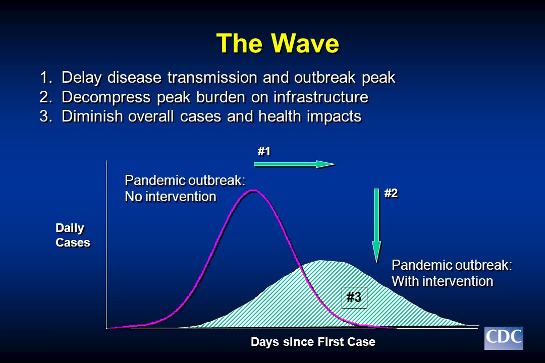 The Wave 1. Delay disease transmission and outbreak peak