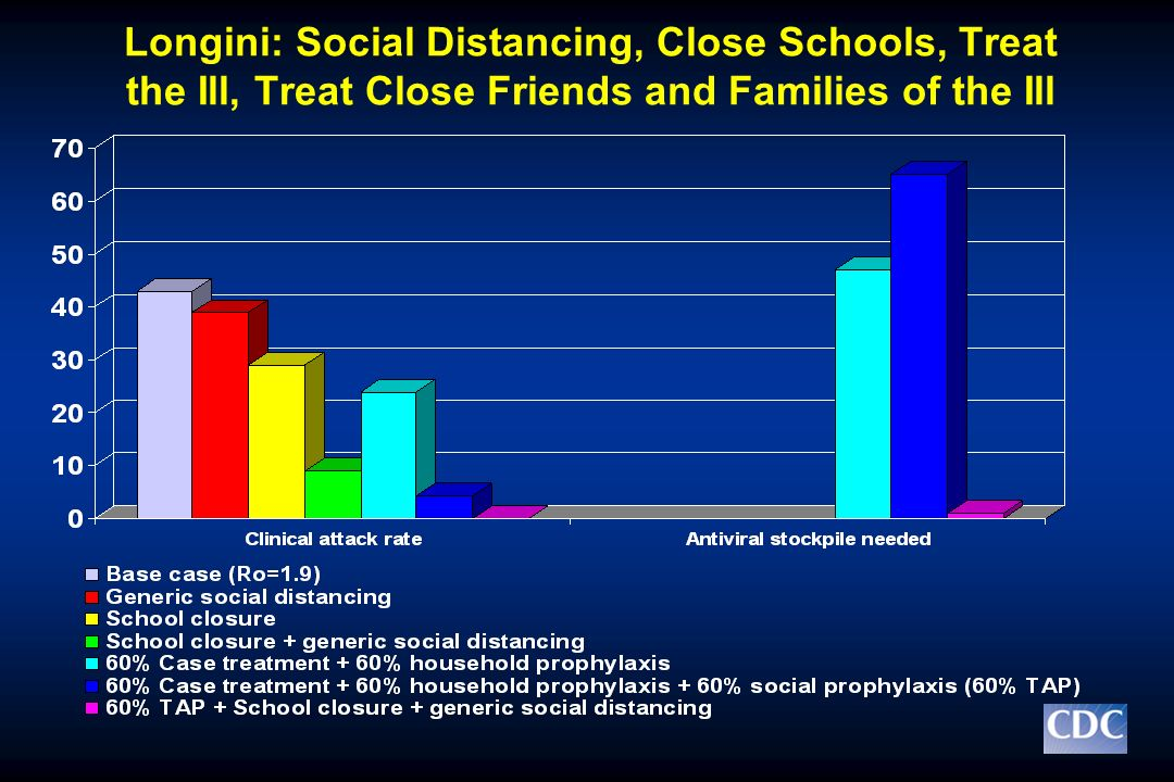 Longini: Social Distancing, Close Schools, Treat the Ill, Treat Close Friends and Families of the Ill