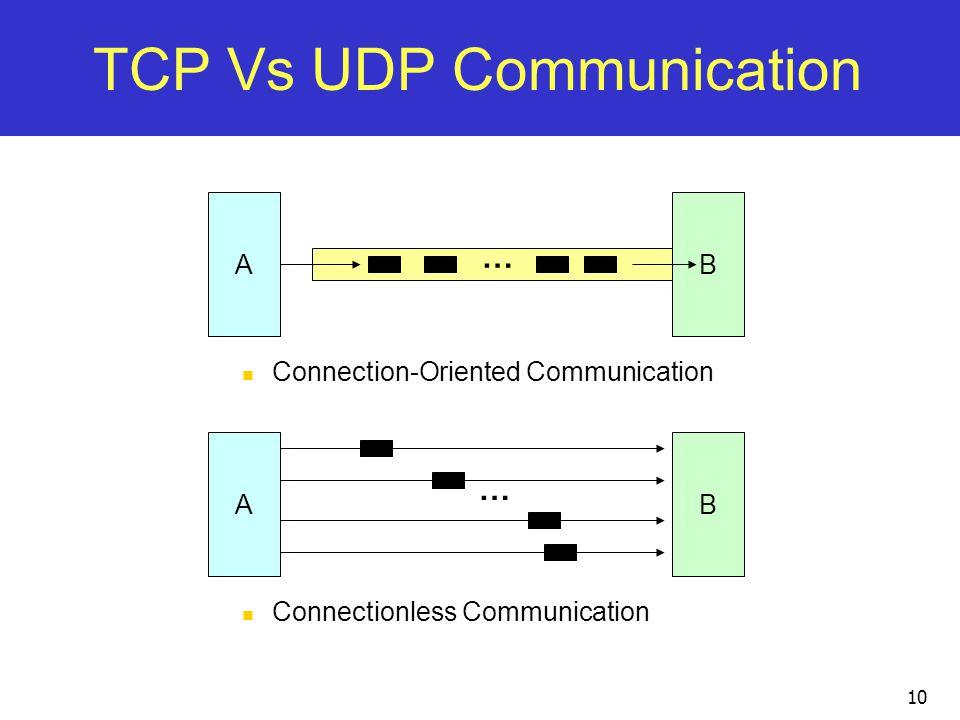 Inter-Process Communication: Network Programming using TCP