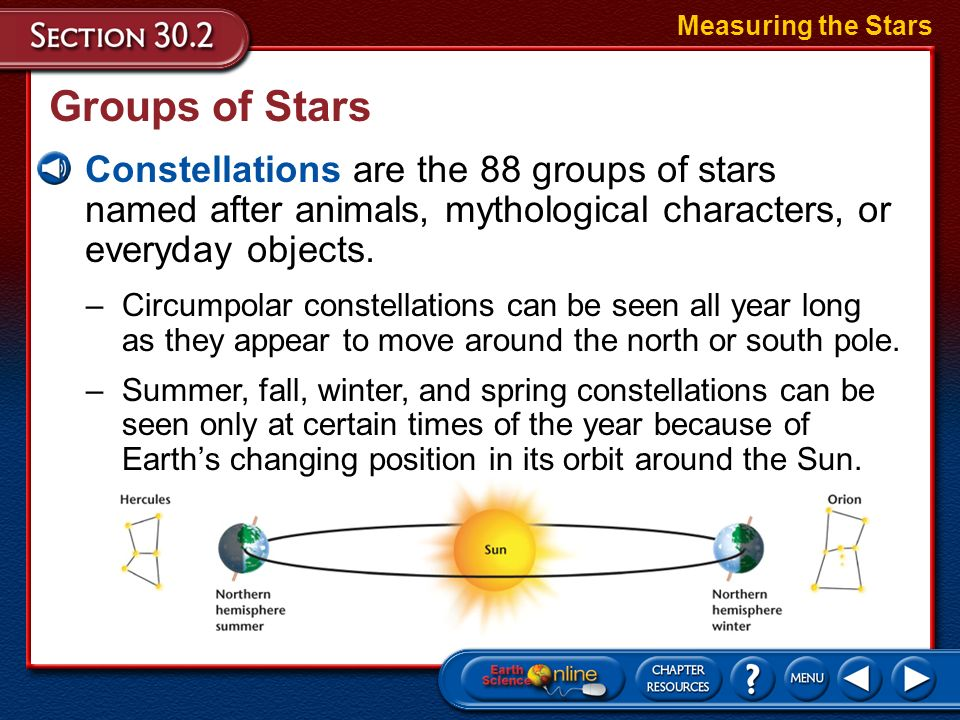 Measuring the Stars Groups of Stars. Constellations are the 88 groups of stars named after animals, mythological characters, or everyday objects.