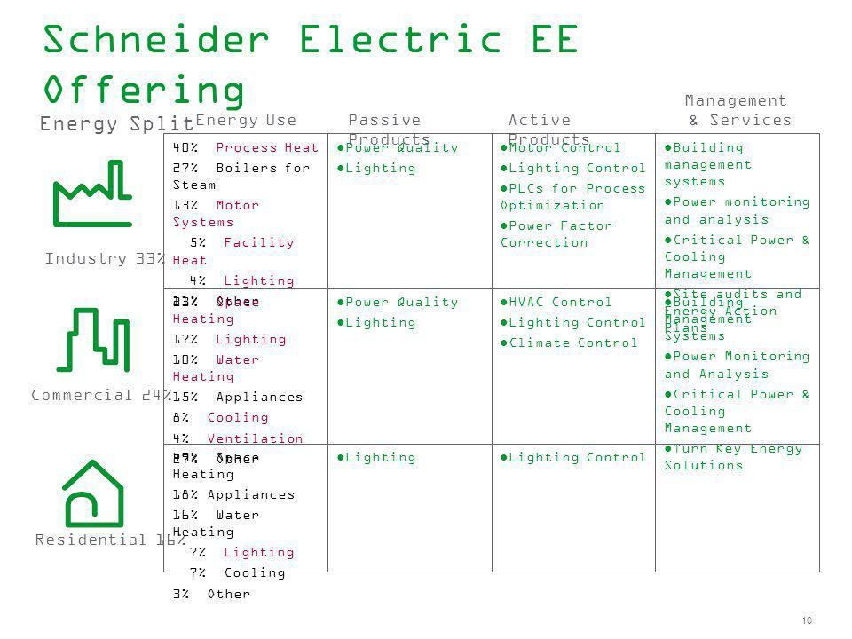 Schneider Electric EE Offering