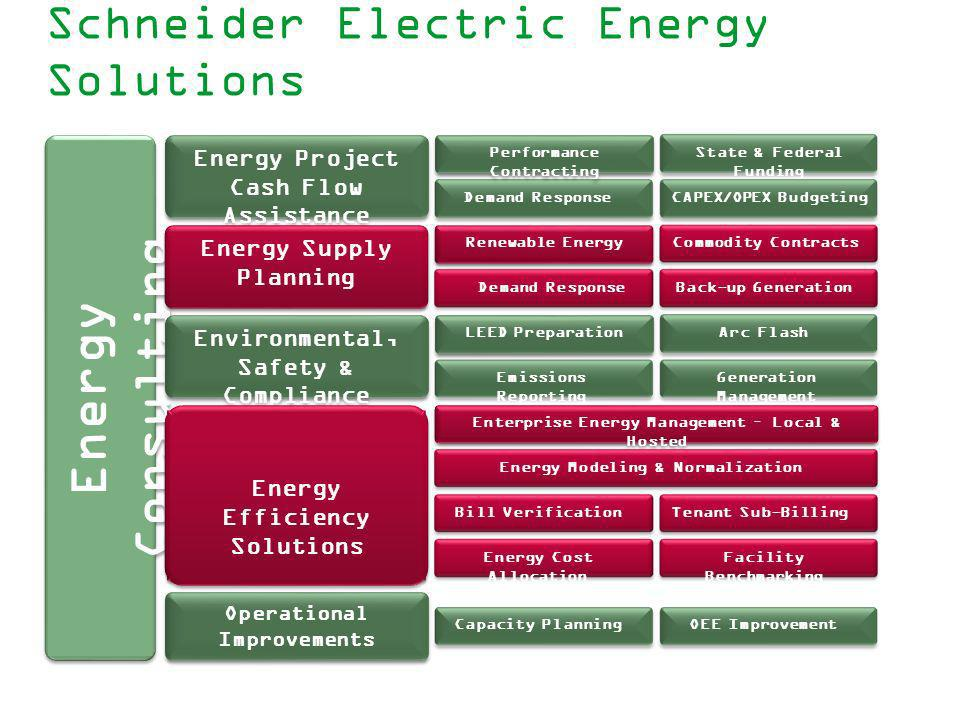 Schneider Electric Energy Solutions
