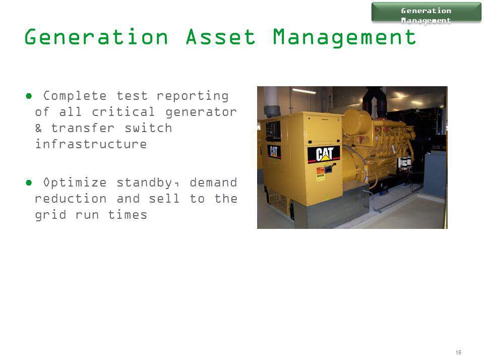Generation Asset Management