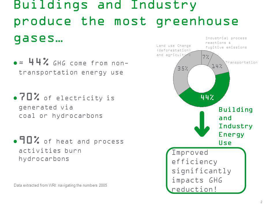 Buildings and Industry produce the most greenhouse gases…